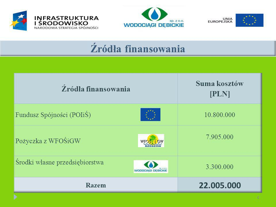 Źródła finansowania 22.005.000 Suma kosztów Źródła finansowania [PLN]
